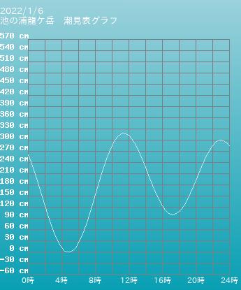 熊本 池の浦龍ケ岳の潮見表グラフ 10月28日