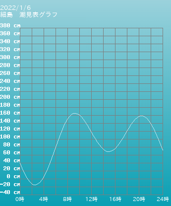 宮崎 細島の潮見表グラフ 10月28日