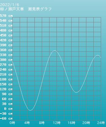 熊本 柳ノ瀬戸天草の潮見表グラフ 10月28日