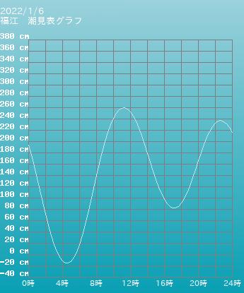 長崎 福江の潮見表グラフ 10月28日
