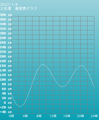 高知 土佐清の潮見表グラフ 9月24日