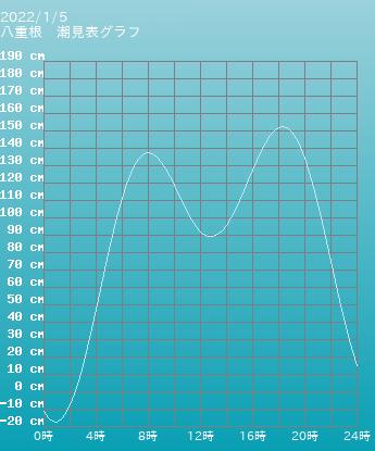 東京 八重根の潮見表グラフ 10月28日
