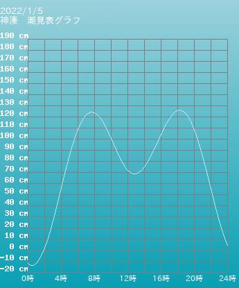 東京 神湊の潮見表グラフ 10月28日