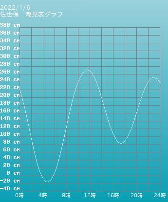 長崎 佐世保の潮見表グラフ 10月28日