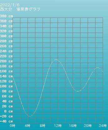 大分 西大分の潮見表グラフ 9月16日