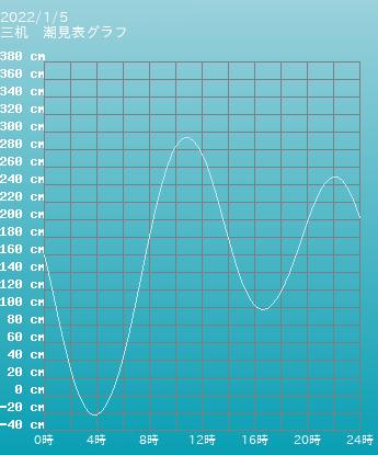 愛媛県 三机の潮見表グラフ 10月28日
