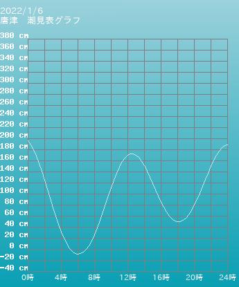 佐賀 唐津の潮見表グラフ 9月24日