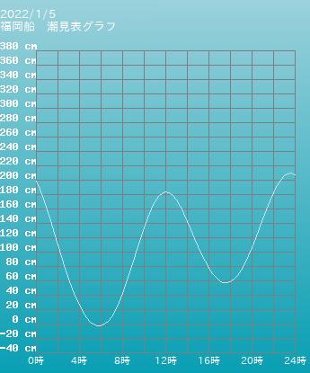 福岡 福岡船の潮見表グラフ 10月28日