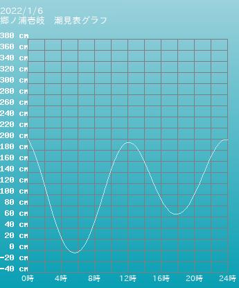 長崎 郷ノ浦壱岐の潮見表グラフ 10月28日