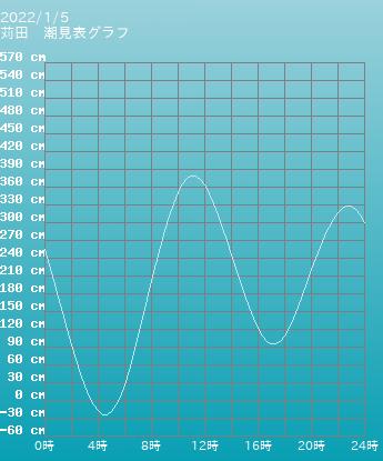 福岡 苅田の潮見表グラフ 10月28日