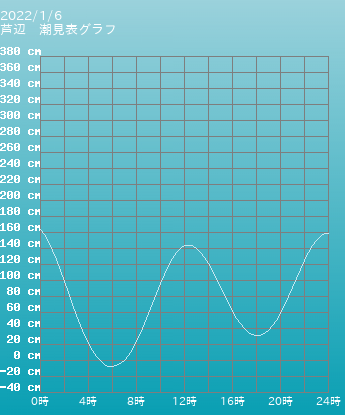 長崎 芦辺の潮見表グラフ 10月28日