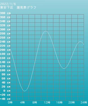 山口 東安下庄の潮見表グラフ 10月28日