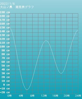 山口 大山ノ鼻の潮見表グラフ 10月28日