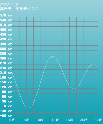 愛媛県 興居島の潮見表グラフ 10月28日