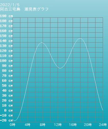 東京 阿古三宅島の潮見表グラフ 10月28日