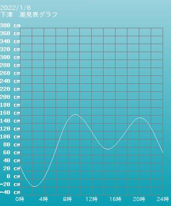 和歌山 下津の潮見表グラフ 9月16日
