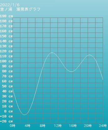 徳島 堂ノ浦の潮見表グラフ 10月28日