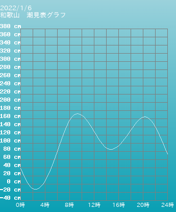 和歌山 和歌山の潮見表グラフ 9月16日