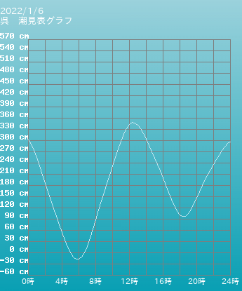 広島 呉の潮見表グラフ 10月28日