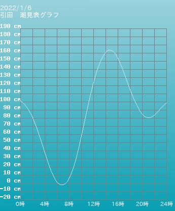 香川 引田の潮見表グラフ 10月28日