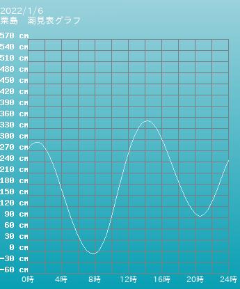 香川 粟島の潮見表グラフ 10月28日