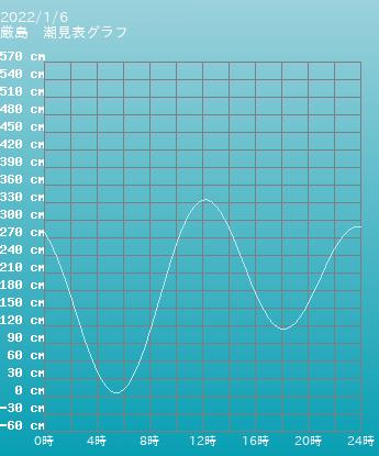 広島 厳島の潮見表グラフ 10月28日