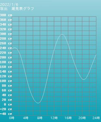 香川 坂出の潮見表グラフ 10月28日