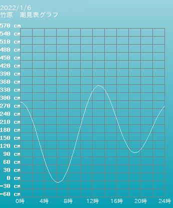 広島 竹原の潮見表グラフ 10月28日