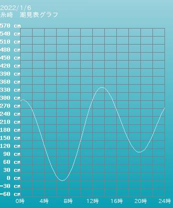 広島 糸崎の潮見表グラフ 10月28日