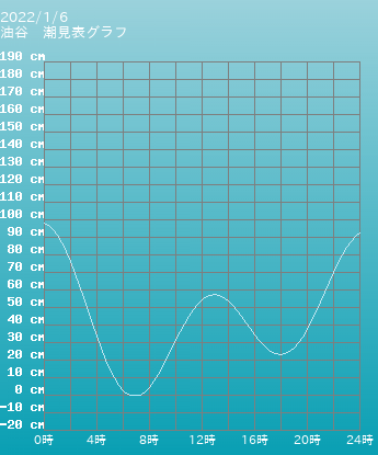 山口 油谷の潮見表グラフ 10月28日