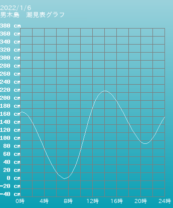香川 男木島の潮見表グラフ 10月28日