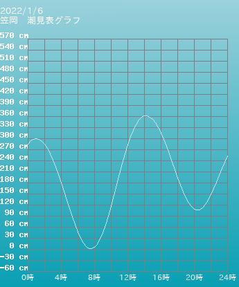 岡山 笠岡の潮見表グラフ 10月28日