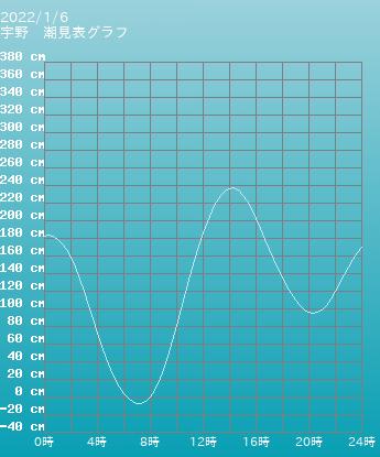 岡山 宇野の潮見表グラフ 10月28日