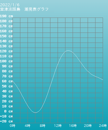 兵庫 室津淡路島の潮見表グラフ 10月28日