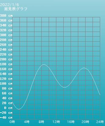愛知 の潮見表グラフ 10月28日