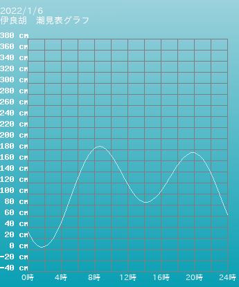 愛知 伊良胡の潮見表グラフ 10月28日
