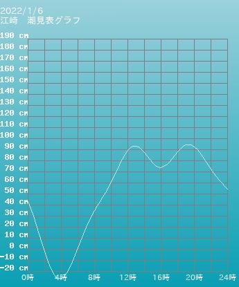 兵庫 江崎の潮見表グラフ 10月28日