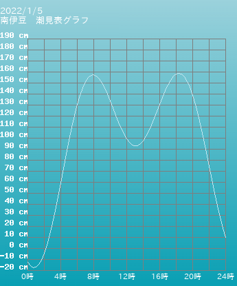 静岡 南伊豆の潮見表グラフ 10月28日