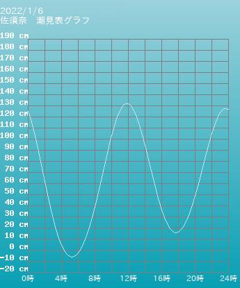 長崎 佐須奈の潮見表グラフ 10月28日