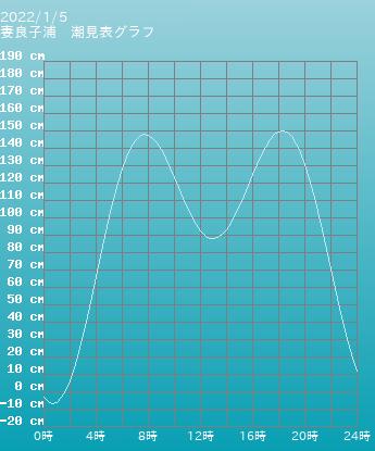 静岡 妻良子浦の潮見表グラフ 10月28日