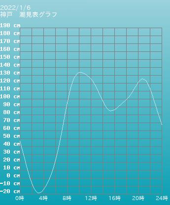 兵庫 神戸の潮見表グラフ 10月28日