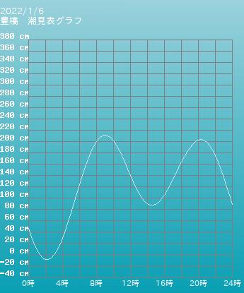 愛知 豊橋の潮見表グラフ 10月28日