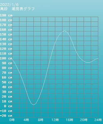 兵庫 高砂の潮見表グラフ 10月28日