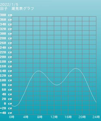 静岡 田子の潮見表グラフ 10月28日