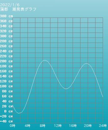 愛知 蒲郡の潮見表グラフ 10月28日