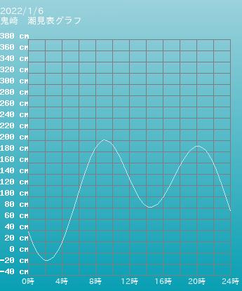 愛知 鬼崎の潮見表グラフ 10月28日