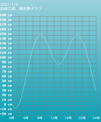神奈川 向崎三崎の潮見表グラフ 10月28日