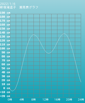 神奈川 新宿湾逗子の潮見表グラフ 10月28日
