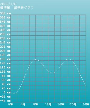 神奈川 横須賀の潮見表グラフ 10月28日