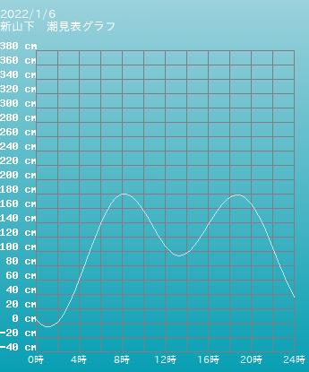 神奈川 横浜新山下の潮見表グラフ 10月28日